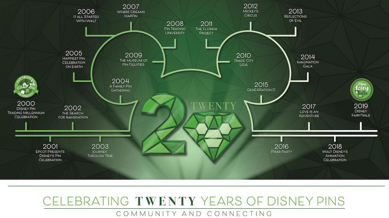 Celebrating Twenty Years of Disney Pins, virtual pin event