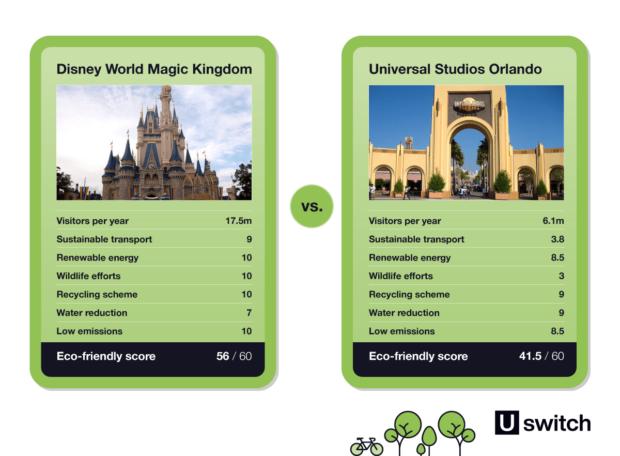 Uswitch, Walt Disney World Magic Kingdom vs. Universal Studios Orlando infographic