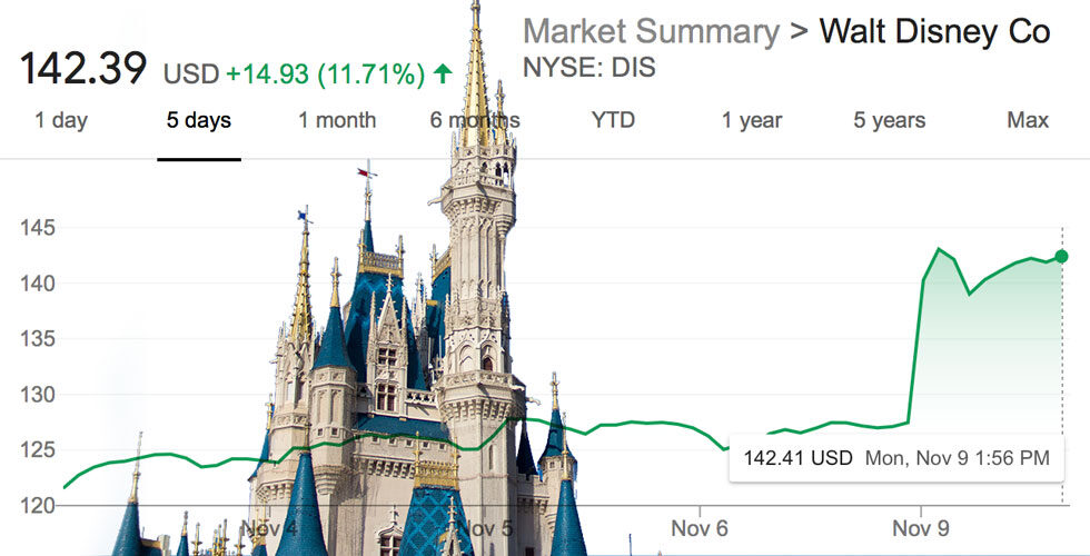 Tourism and hospitality stocks soar