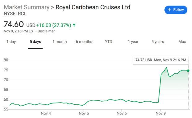 Royal Caribbean Cruises RCL stocks graph