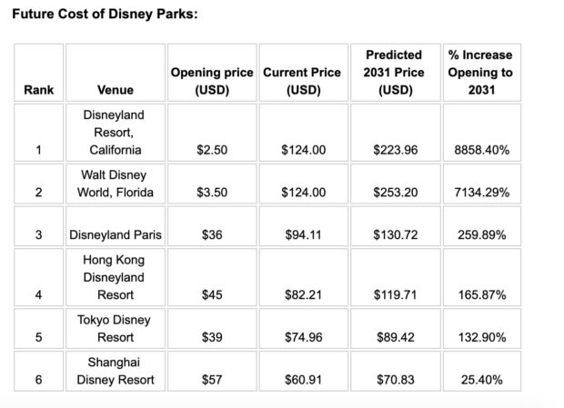 Predicted Disney park ticket costs in 2031