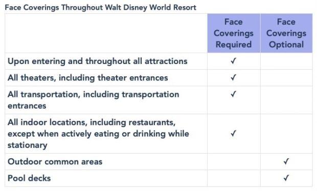 Walt Disney World Resort face covering guidelines